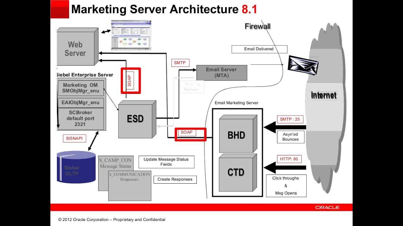 Siebel CRM - Siebel E-mail Marketing Server