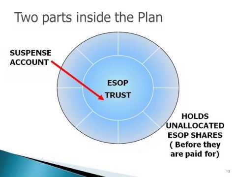Understanding Your ESOP