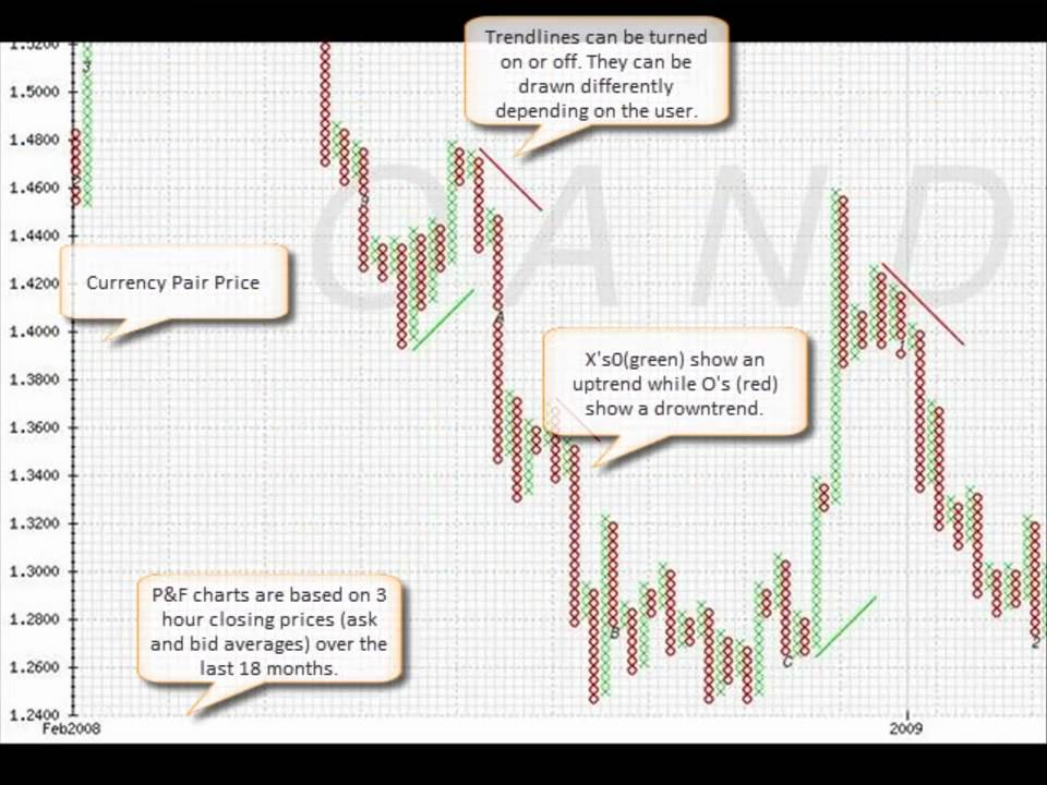 Point and figure forex charts free