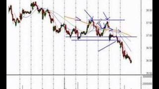 Nasdaq, Dow Jones, S&P 500 Trading Review 5/24/07