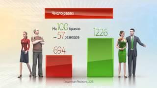 Россия в цифрах. Браки и разводы