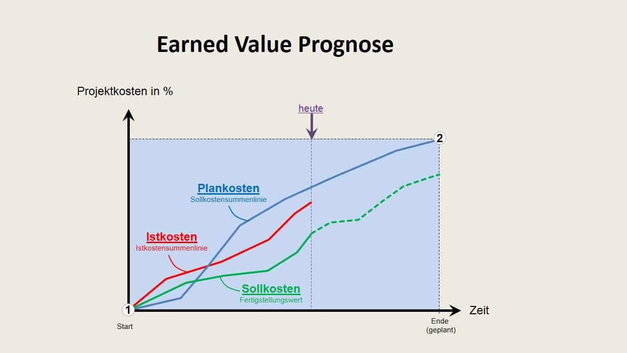 Projektmanagement Projektcontrolling Mit Earned Value Analyse Tm Youtube