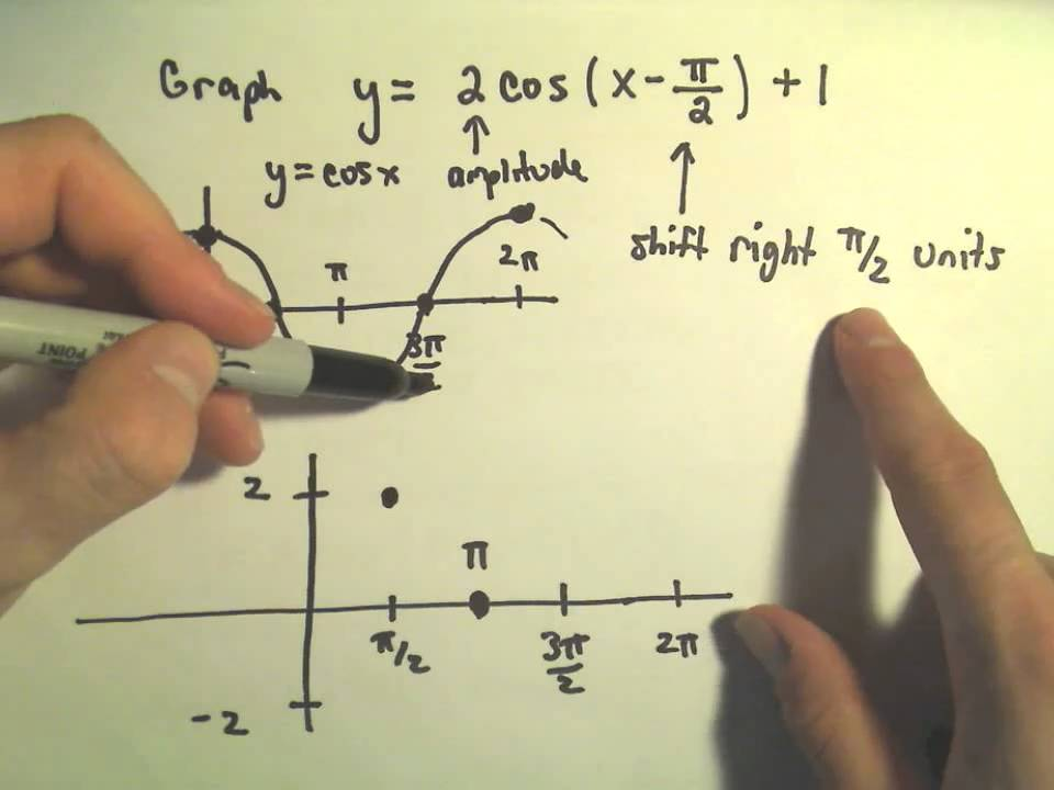 trigonometric functions and graphing amplitude period vertical and horizontal shifts ex 2 youtube - Graphing Trig Functions Worksheet