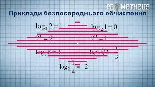 ЗНО Математика ( Алгебра ) Логарифм