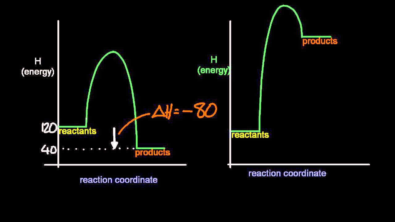 5 3 Deduce  Via Enthalpy Level Diagrams The Stabilitiy Of