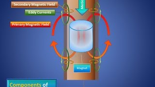 Awesome Explanation of Electricity and Magnetism