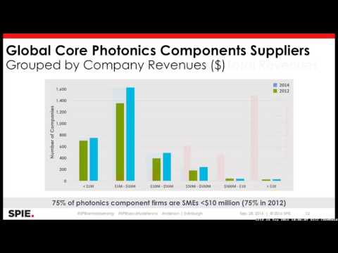 Stephen G. Anderson: Photonics & Defence: An Industry Update