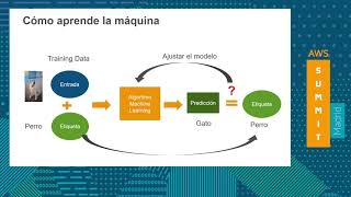 Big Data e Inteligencia Artificial - Machine Learning y Deep Learning en AWS [Spanish]