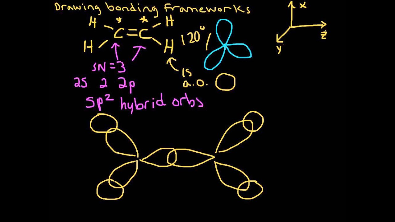 Sigma and Pi Bonding in Ethene (C2H4) (Hybridization)