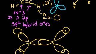 Sigma and Pi Bonding in Ethene (C2H4) (Hybridization)