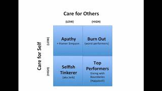 Adam Grant - Concern for others vs concern for self