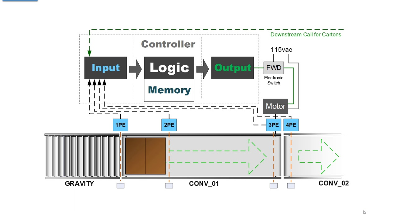 hight resolution of 23 fault logic for our c0nveyor application
