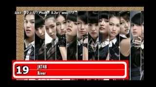 AZ30 Chart Indonesia (16-25 Agustus 2013)