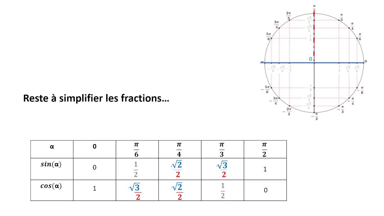 La Table Trigonometrique - almoire