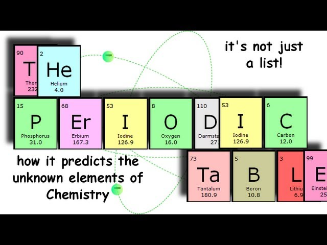 Elements lessons tes teach what is the periodic table of elements who was dmitri mendeleev school science urtaz Choice Image