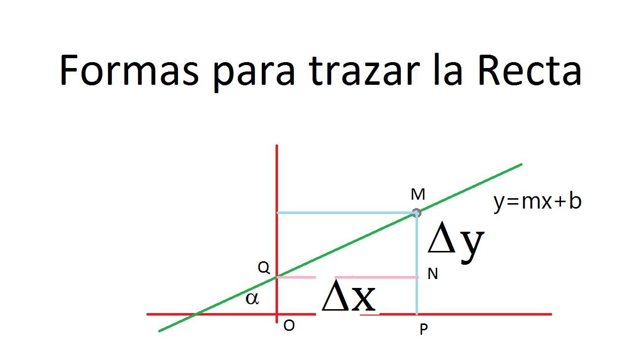 formas de trazar la recta a partir de su ecuación youtube