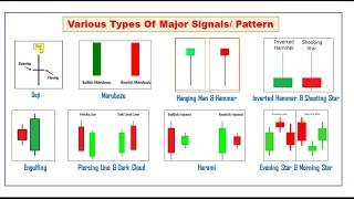 Episode 2:Types of Chart Patterns In Technical Analysis
