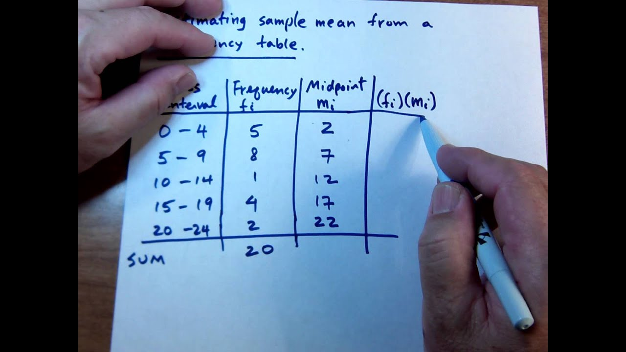 COMPUTING SAMPLE MEAN FROM A FREQUENCY TABLE - YouTube