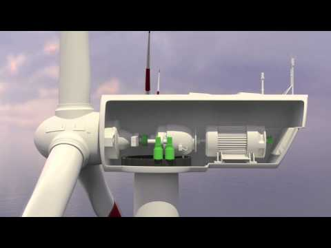 Lika Electronic products for the wind generator industry