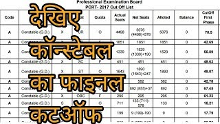 CONSTABLE FINAL CUTOFF MARKS|| GEN OBC SC ST CATEGORY || FINAL CUTOFF MARKS|| TRADE FINAL CUTOFF || thumbnail