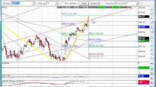 Options and Stock Market Technical Chart Analysis for May 18, 2009 by Idan Koren