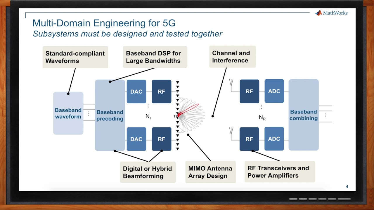 Designing 5G Wireless Technologies with MATLAB and Simulink