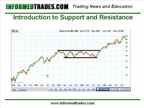 5. How to Trade Support and Resistance