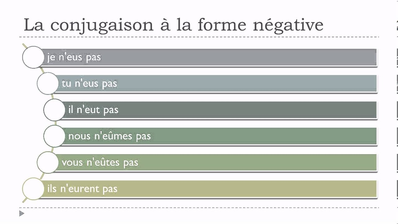 French conjugation # Negative form #Avoir - YouTube