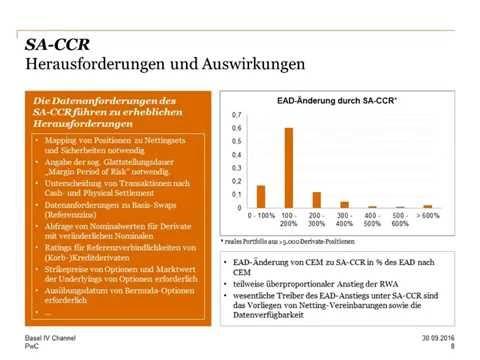 German Basel IV-Channel, SA-CCR und CVA risk charge, 30. Sept. 2016