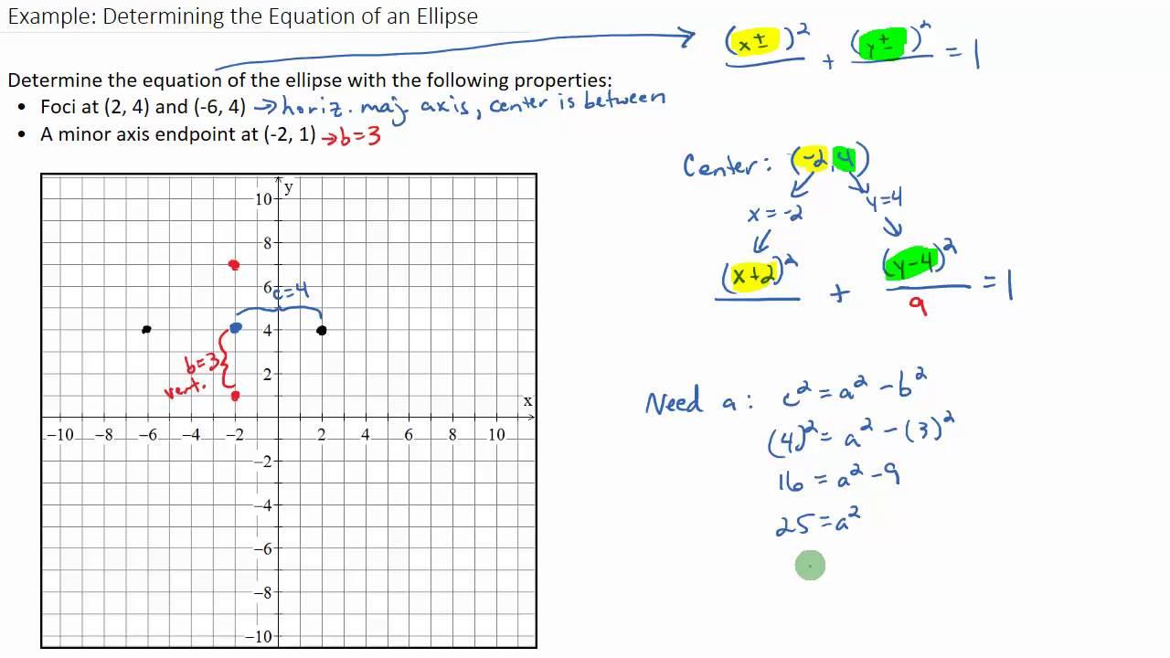 Ellipse Examples