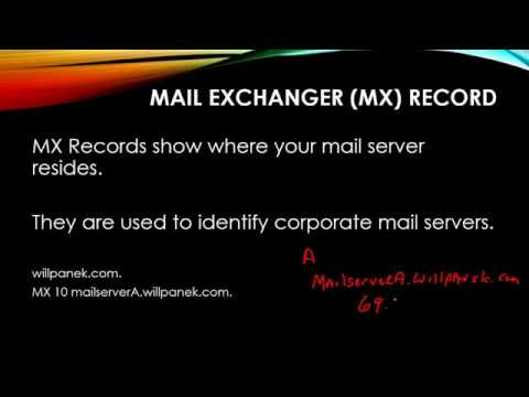 DNS records Types
