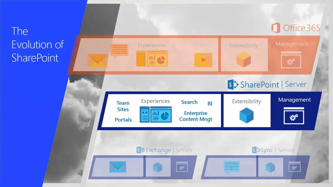 Plan for the future with sharepoint 2016 sharepoint for Future planner online