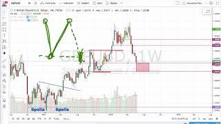 Pattern di Inversione della Tendenza: come si fa Trading col Doppio Massimo e Doppio Minimo