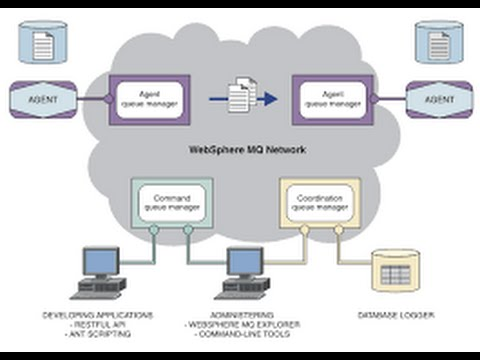 Working with ibm® mq managed file transfer (mqmft.