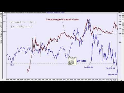 China and the Baltic Dry Index
