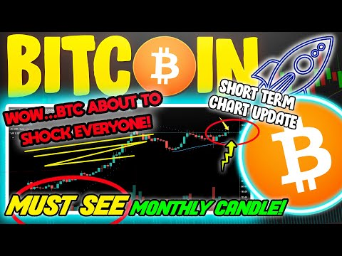 CRAZY BITCOIN MONTHLY CHART SET FOR BTC PRICE BREAKOUT!