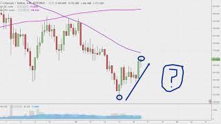 Litecoin Chart Technical Analysis for 03-16-18