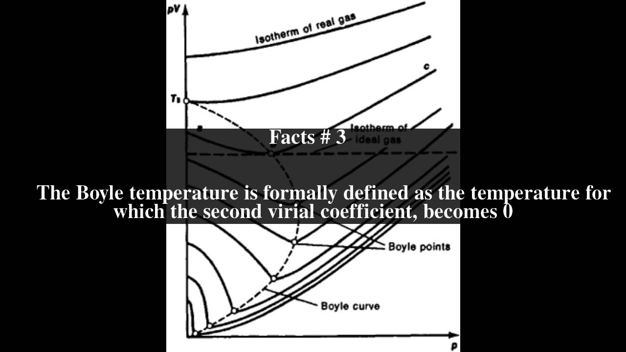 Boyle temperature Top # 5 Facts - YouTube
