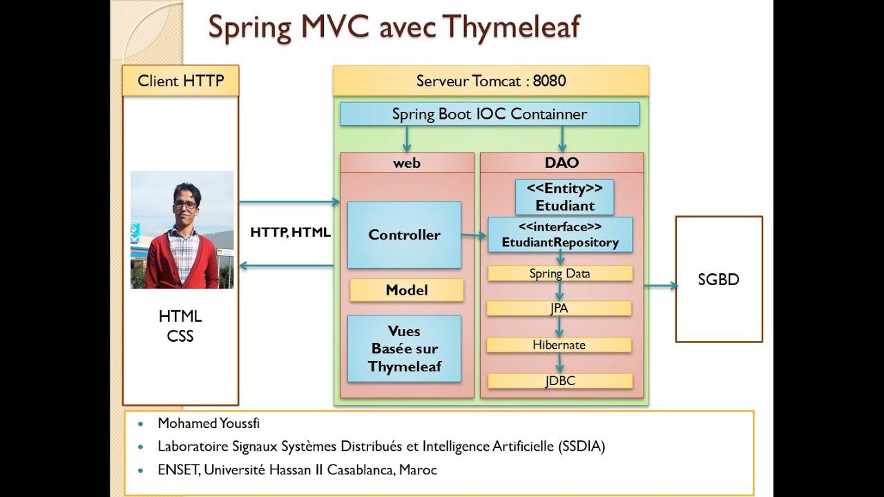 part 1 spring mvc cot u00e9 serveur avec thymeleaf gestion des