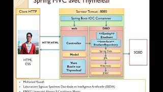 Part 1   Spring MVC coté serveur avec Thymeleaf Gestion des Etudiants By Mohamed Youssfi