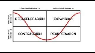 Adáptese a las condiciones cambiantes del mercado: S&P Economic Cycle Factor Rotator Index