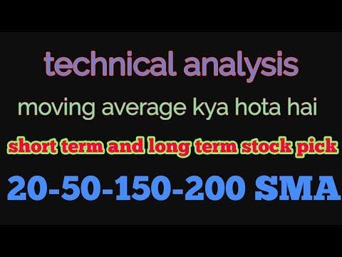 Technical analysis me moving average kya hota hai? How to use moving average .