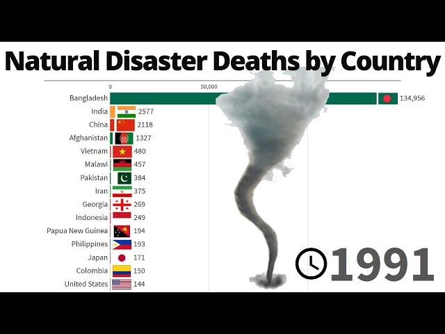 Natural Disaster Deaths | 1990/2017