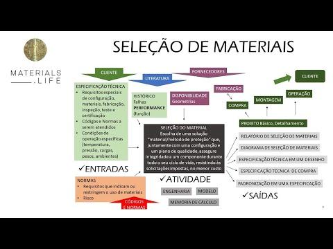 princÍpios-de-seleÇÃo-de-materiais---parte-1