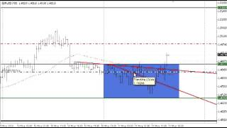 How To Work The Trade Inside The Synergy Zone   Forex Day trading Signals