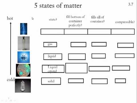 3 7 States Of Matter Youtube