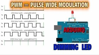 PWM - Modulación por Ancho de Pulso - Circuito Dimming de LED