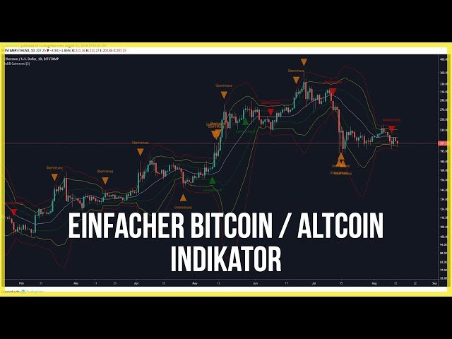 📊Bitcoin & Altcoin Bollinger Band Indikator 🔎für Tradingview