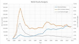 Budget of NASA | Wikipedia audio article