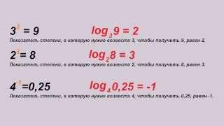 Логарифмы ( внеплановый урок ) Часть 1